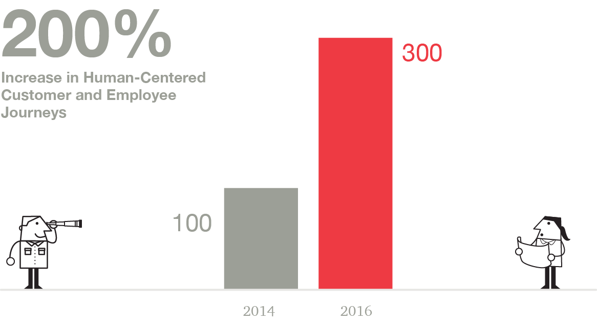 Vertical bar chart showing a 200% increase in Human-Centered Customer and Employee Journeys, from 100 in 2014 to 300 in 2016.