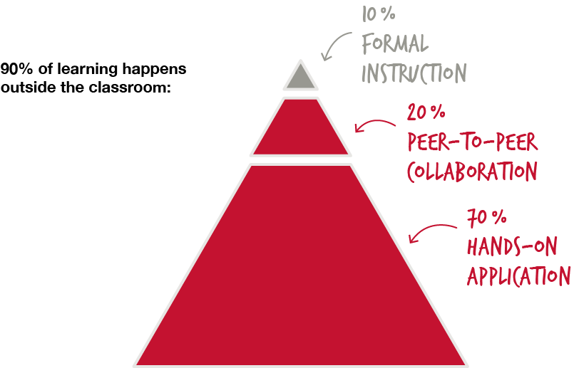 Pyramid chart showing that 90% of learning happens outside the classroom: 10% formal instruction, 20% peer-to-peer collaboration, 70% hands-on application.