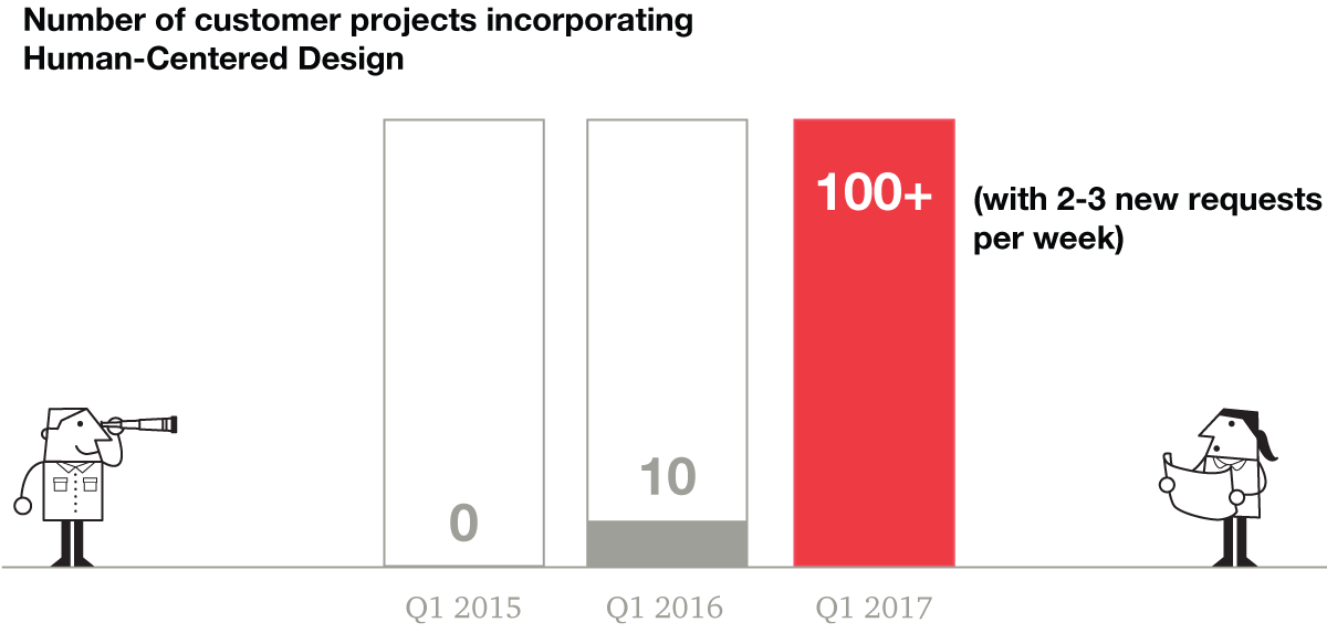 Vertical bar chart showing the number of customer projects incorporating Human-Centered Design increased from 0 in Q1 2015 to 10 in Q1 2016 to 100+ in Q1 2017, with 2-3 new requests per week.