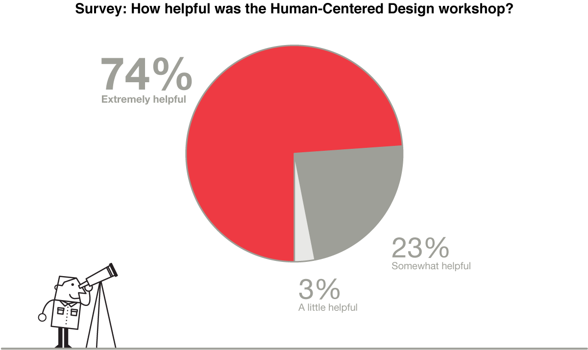 Pie chart from a survey asking Prototype Fund grantees: How helpful was the Human-Centered Design workshop? 74% - Very Helpful; 23% - Somewhat Helpful; 3% - A Little Helpful