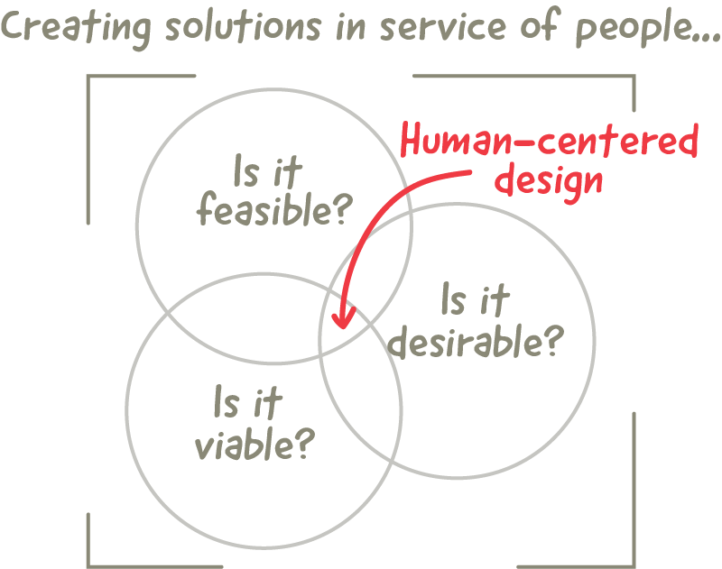What is human-centered design