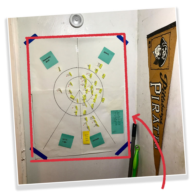 Image caption: A What's on Your Radar diagram about home improvement projects
